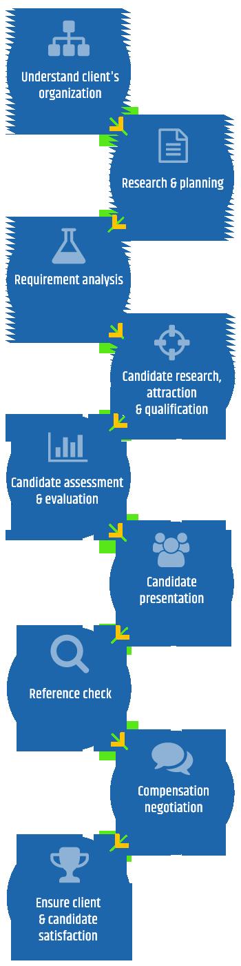TalentAssist RPO Process Flow